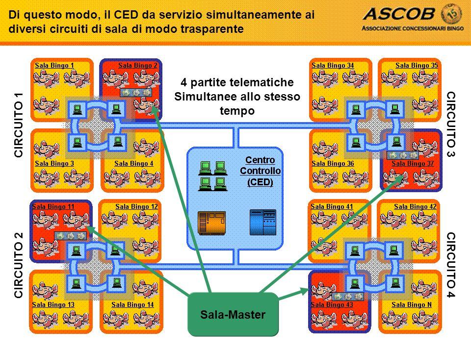 Sala-Master 4 partite telematiche Simultanee allo stesso tempo Di questo modo, il CED da servizio simultaneamente ai diversi circuiti di sala di modo