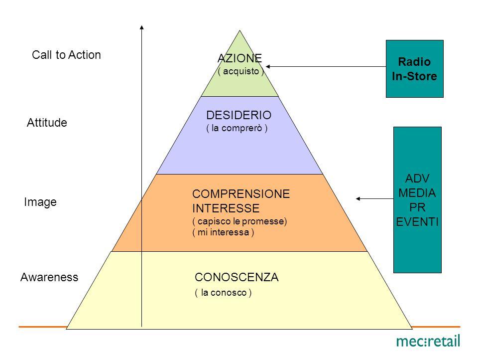 La Radio inStore Lo schema che segue, cioè la scala o la catena del valore della pubblicità, dimostra in quale fase del processo di comunicazione si i