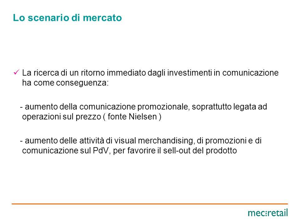 Lo scenario di mercato Attività di marketing e di comunicazione sempre più rivolte verso obiettivi immediati di vendita ( call to action ).
