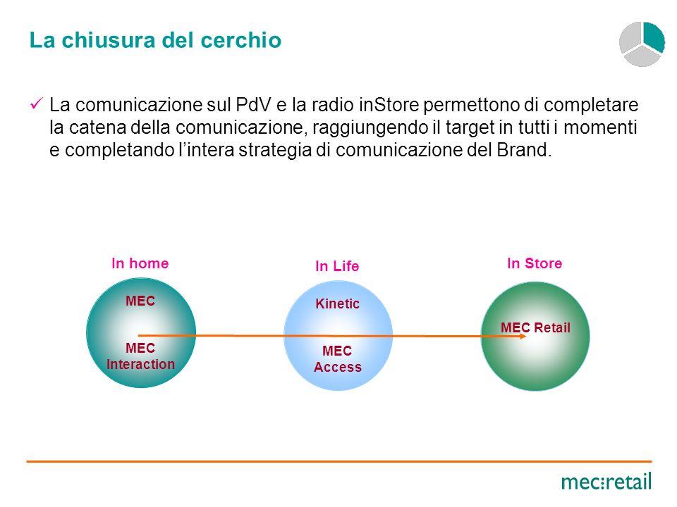 La Radio inStore - la radio inStore chiude la catena del valore della comunicazione, agendo sui comportamenti, sul call to action del consumatore.