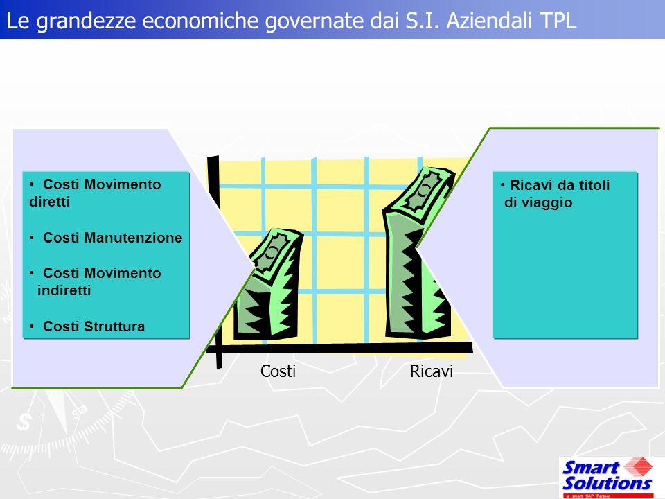 Le grandezze economiche governate dai S.I.