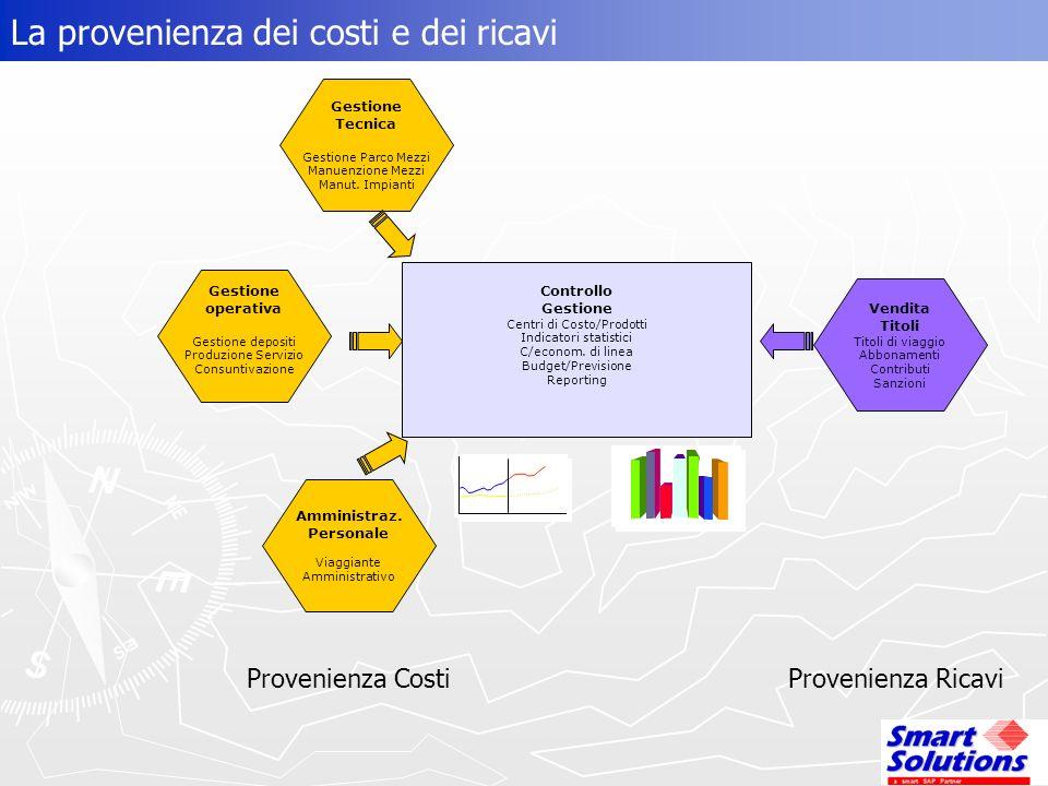 La provenienza dei costi e dei ricavi Provenienza CostiProvenienza Ricavi Gestione operativa Gestione depositi Produzione Servizio Consuntivazione Gestione Tecnica Gestione Parco Mezzi Manuenzione Mezzi Manut.