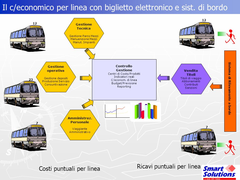 Il c/economico per linea con biglietto elettronico e sist.