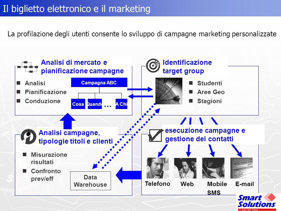 esecuzione campagne e gestione dei contatti Telefono Mobile SMS Web E-mail Identificazione target group Studenti Aree Geo Stagioni QuandoA ChiCosa...