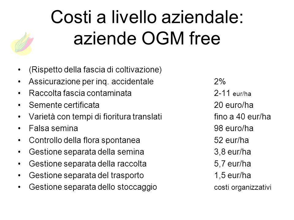 Costi a livello aziendale: aziende OGM free (Rispetto della fascia di coltivazione) Assicurazione per inq. accidentale2% Raccolta fascia contaminata2-