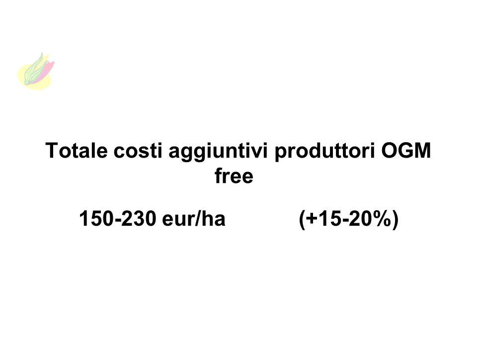 Totale costi aggiuntivi produttori OGM free 150-230 eur/ha (+15-20%)