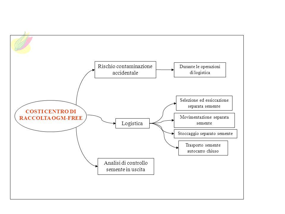 Analisi di controllo semente in uscita Logistica Rischio contaminazione accidentale Trasporto semente autocarro chiuso Movimentazione separata semente