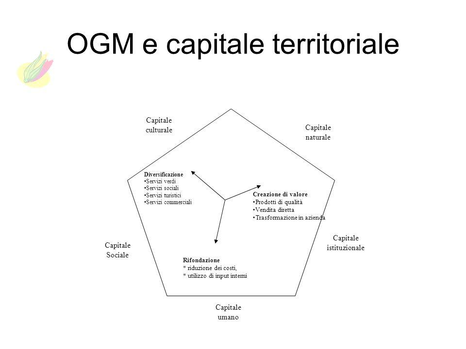 OGM e capitale territoriale Capitale umano Capitale Sociale Capitale culturale Capitale naturale Capitale istituzionale Rifondazione * riduzione dei c