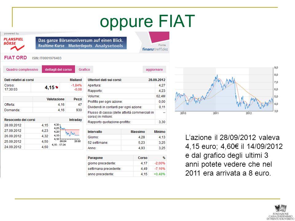 oppure FIAT Lazione il 28/09/2012 valeva 4,15 euro; 4,60 il 14/09/2012 e dal grafico degli ultimi 3 anni potete vedere che nel 2011 era arrivata a 8 e