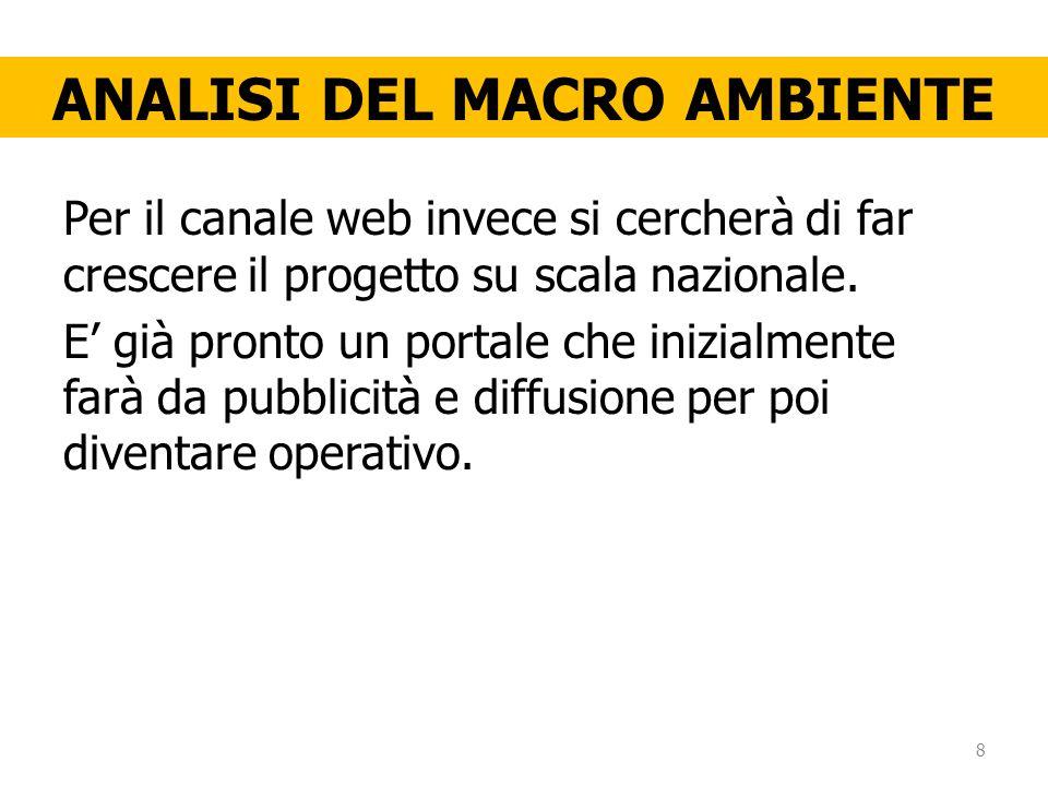 LA RICERCA DI MERCATO Come sopra si vuole partire da un mercato regionale (campania).