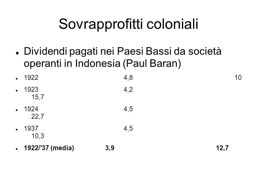 Sovrapprofitti coloniali Dividendi pagati nei Paesi Bassi da società operanti in Indonesia (Paul Baran) 19224,810 19234,2 15,7 19244,5 22,7 19374,5 10,3 1922/ 37 (media)3,912,7