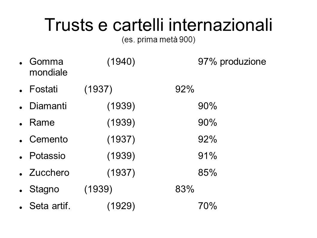Trusts e cartelli internazionali (es.