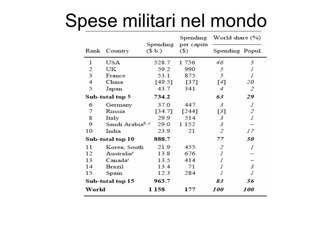 Spese militari nel mondo