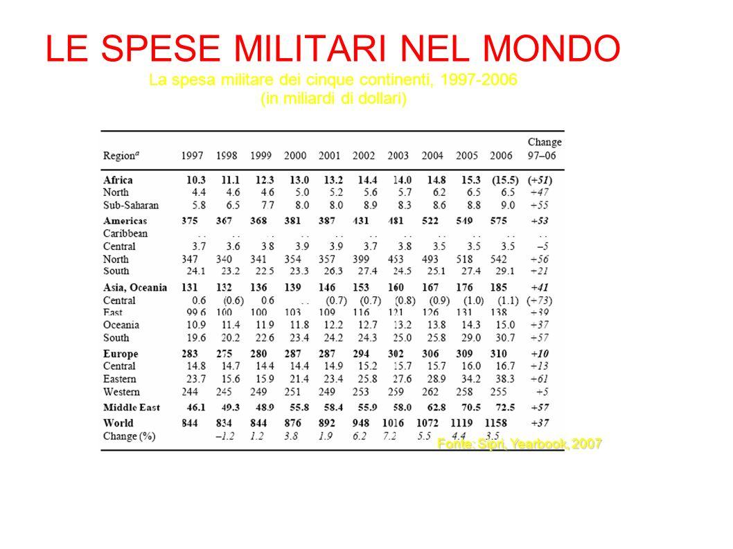 LE SPESE MILITARI NEL MONDO La spesa militare dei cinque continenti, 1997-2006 (in miliardi di dollari) Fonte: Sipri, Yearbook, 2007