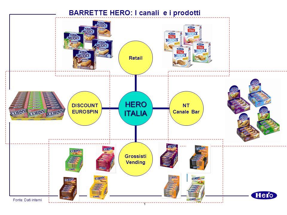2 FONTE: DatI IRI Total Italia I+S+SSS AT OCT 2008 Mercato Cereali AT Ottobre 2008 Mercato Barrette AT Ottobre 2008 BARRETTE HERO: I Dati di Mercato