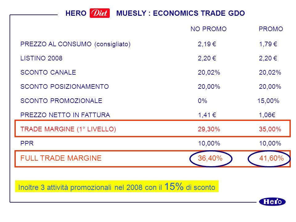 HERO MUESLY : ECONOMICS TRADE GDO NO PROMO PROMO PREZZO AL CONSUMO (consigliato)2,19 1,79 LISTINO 20082,20 2,20 SCONTO CANALE20,02% 20,02% SCONTO POSI