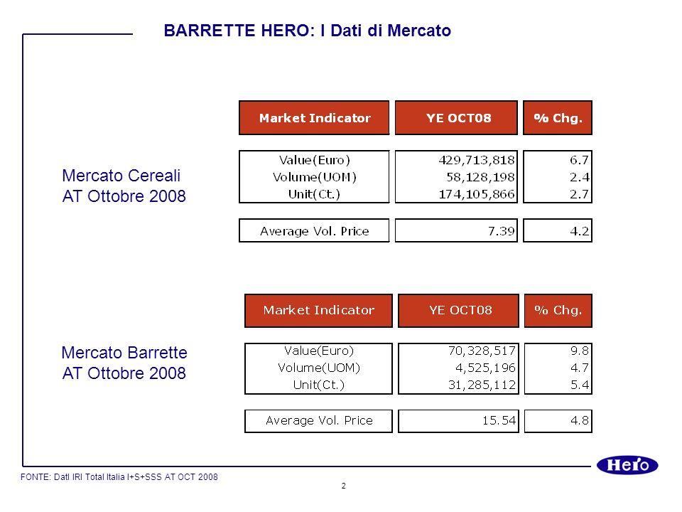 3 FONTE: DatI IRI Total Italia I+S+SSS AT OCT 2008 BARRETTE HERO: Segmento adulti e bambini