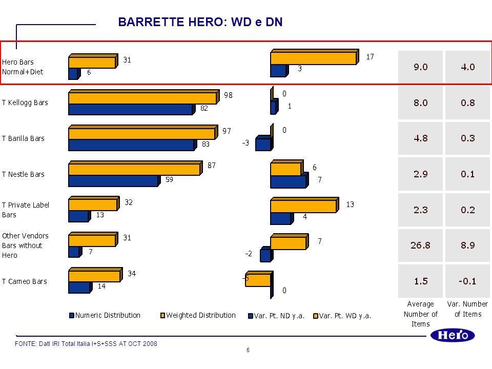 5 FONTE: DatI IRI Total Italia I+S+SSS AT OCT 2008 BARRETTE HERO: WD e DN