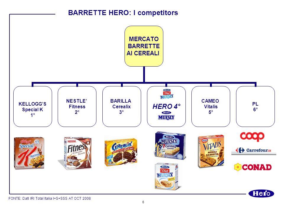 7 - 30% IN CALORIE - 27% IN /kg CONSUMER PRICE 2,48 Unità vendita 17,55 /kg 2,32 Unità vendita 17,99 /kg 1,99 Unità vendita 13,26 /kg 2,19 Unità vendita 14,60 /kg (6X21,5g)=129g (6X23,5g)=141g (6X25g)=150g FONTE: DatI IRI Total Italia I+S+SSS AT OCT 2008 BARRETTE HERO: il posizionamento