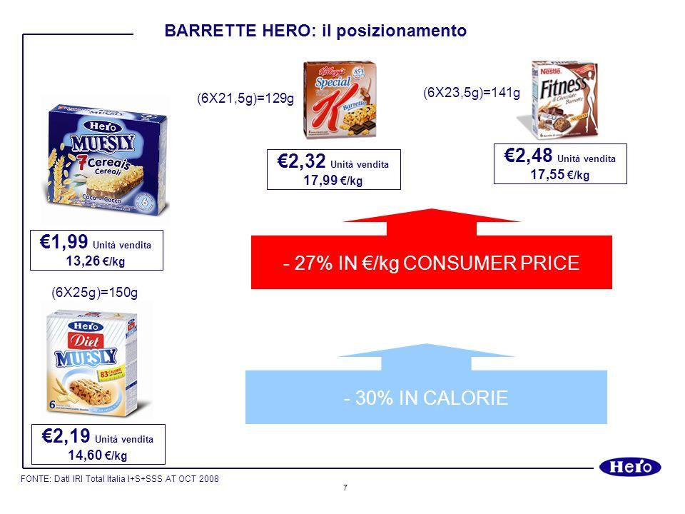 7 - 30% IN CALORIE - 27% IN /kg CONSUMER PRICE 2,48 Unità vendita 17,55 /kg 2,32 Unità vendita 17,99 /kg 1,99 Unità vendita 13,26 /kg 2,19 Unità vendi