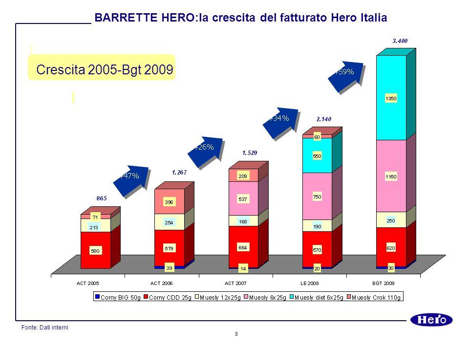 8 Crescita 2005-Bgt 2009 Fonte: Dati interni BARRETTE HERO:la crescita del fatturato Hero Italia