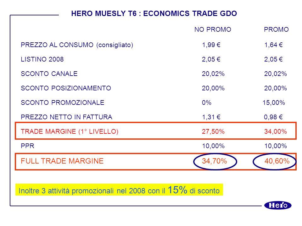 HERO MUESLY : ECONOMICS TRADE GDO NO PROMO PROMO PREZZO AL CONSUMO (consigliato)2,19 1,79 LISTINO 20082,20 2,20 SCONTO CANALE20,02% 20,02% SCONTO POSIZIONAMENTO20,00% 20,00% SCONTO PROMOZIONALE0%15,00% PREZZO NETTO IN FATTURA1,41 1,06 TRADE MARGINE (1° LIVELLO)29,30% 35,00% PPR10,00% 10,00% FULL TRADE MARGINE 36,40% 41,60% Inoltre 3 attività promozionali nel 2008 con il 15% di sconto
