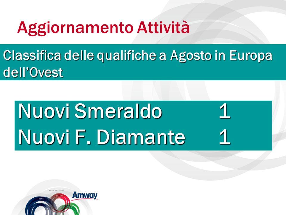 Nuovi Smeraldo1 Nuovi F. Diamante1 Aggiornamento Attività Classifica delle qualifiche a Agosto in Europa dellOvest