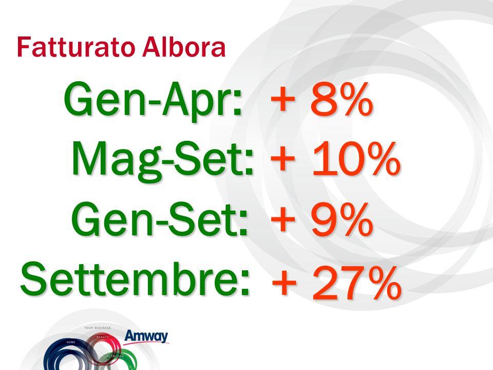 Fatturato Albora Gen-Set: + 9% Settembre: + 27% Gen-Apr: + 8% Mag-Set: + 10%