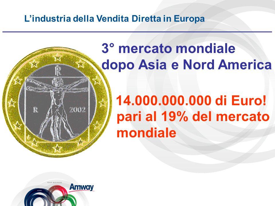 Lindustria della Vendita Diretta in Europa 14.000.000.000 di Euro! 3° mercato mondiale dopo Asia e Nord America pari al 19% del mercato mondiale