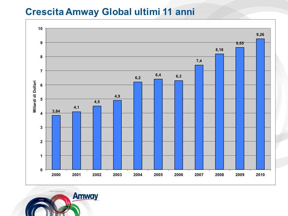 Crescita Amway Global ultimi 11 anni
