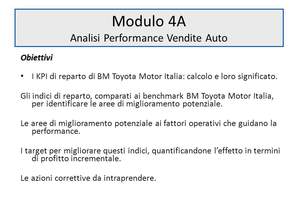Obiettivi I KPI di reparto di BM Toyota Motor Italia: calcolo e loro significato. Gli indici di reparto, comparati ai benchmark BM Toyota Motor Italia