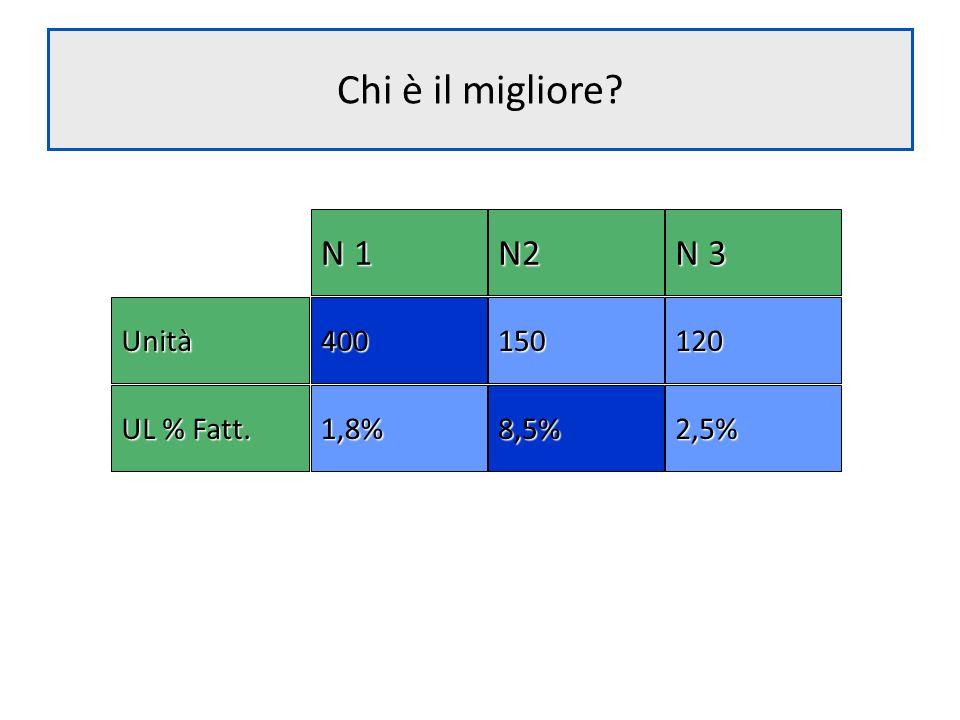 Chi è il migliore? N 1 N2 N 3 150120400Unità 8,5%2,5%1,8% UL % Fatt.