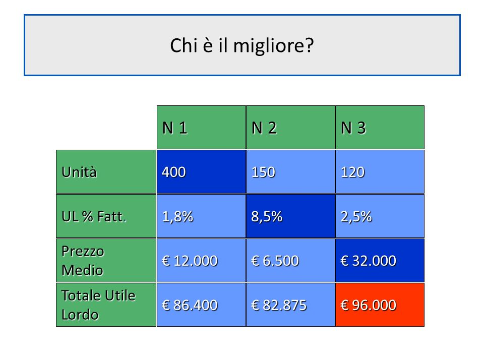 Chi è il migliore? N 1 N 2 N 3 150120400Unità 8,5%2,5%1,8% UL % Fatt. 6.500 6.500 32.000 32.000PrezzoMedio 12.000 12.000 96.000 96.000 82.875 82.875 8