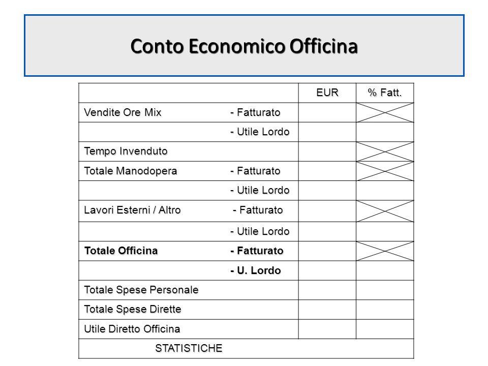 Conto Economico Officina EUR % Fatt. Vendite Ore Mix - Fatturato - Utile Lordo Tempo Invenduto Totale Manodopera - Fatturato - Utile Lordo Lavori Este