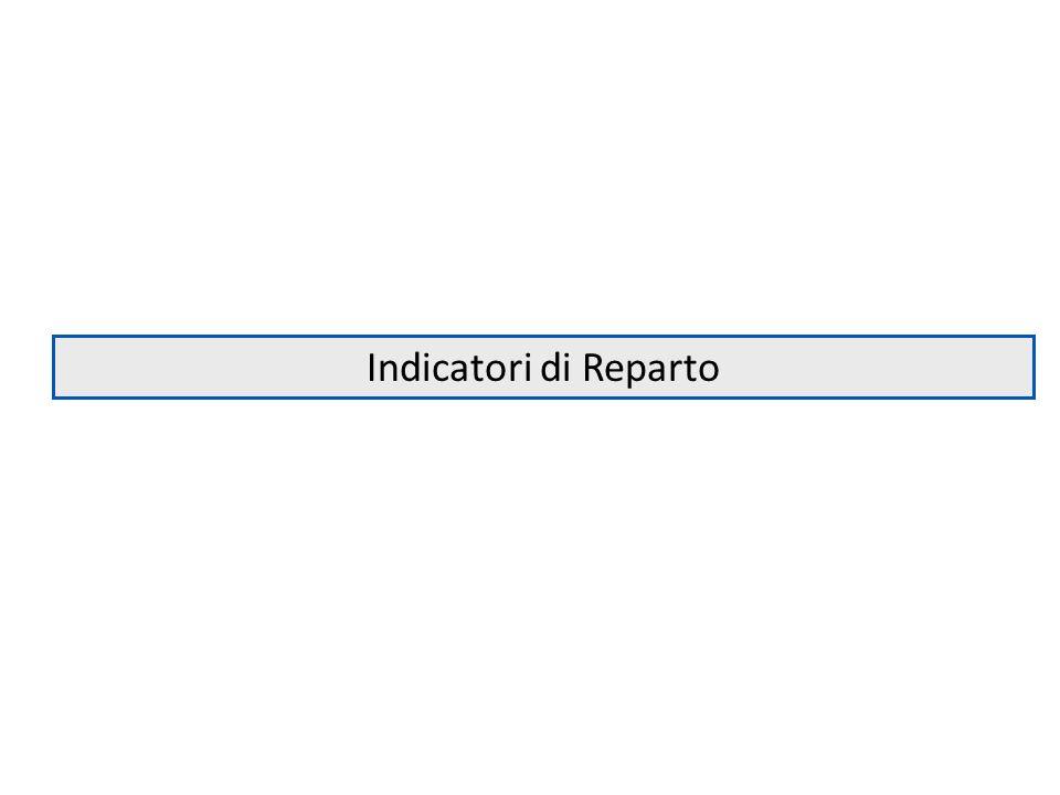 Indicatori di Reparto