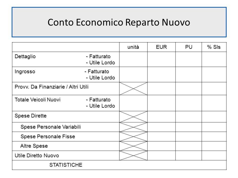 Conto Economico Reparto Nuovo unitàEURPU % Sls Dettaglio - Fatturato - Utile Lordo Ingrosso - Fatturato - Utile Lordo Provv. Da Finanziarie / Altri Ut