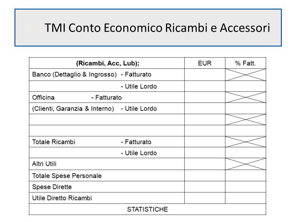 BM TMI Conto Economico Ricambi e Accessori (Ricambi, Acc, Lub); (Ricambi, Acc, Lub);EUR % Fatt. Banco (Dettaglio & Ingrosso)- Fatturato - Utile Lordo