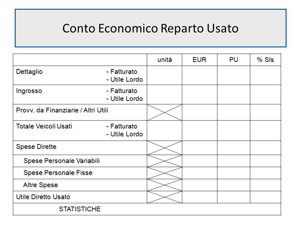 Conto Economico Reparto Usato unitàEURPU % Sls Dettaglio - Fatturato - Utile Lordo Ingrosso - Fatturato - Utile Lordo Provv. da Finanziarie / Altri Ut