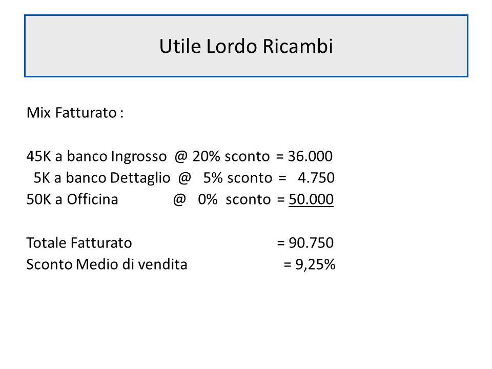 Utile Lordo Ricambi Mix Fatturato : 45K a banco Ingrosso @ 20% sconto = 36.000 5K a banco Dettaglio @ 5% sconto = 4.750 50K a Officina @ 0% sconto = 5
