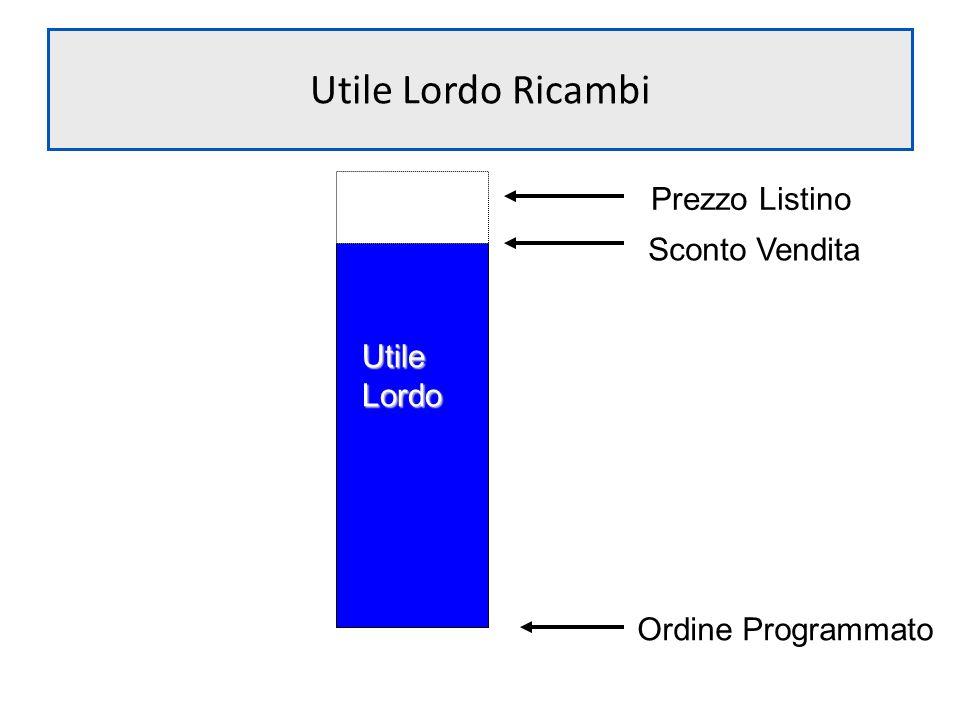 Utile Lordo Ricambi Prezzo Listino Sconto Vendita Ordine Programmato UtileLordo