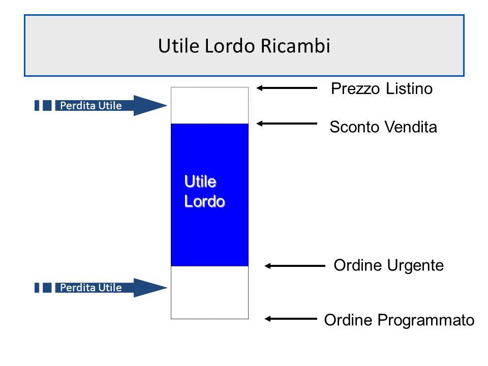 Utile Lordo Ricambi Prezzo Listino Sconto Vendita Ordine Programmato UtileLordo Perdita Utile Ordine Urgente