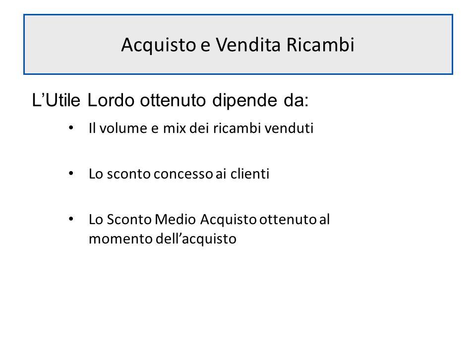 Acquisto e Vendita Ricambi LUtile Lordo ottenuto dipende da: Il volume e mix dei ricambi venduti Lo sconto concesso ai clienti Lo Sconto Medio Acquist