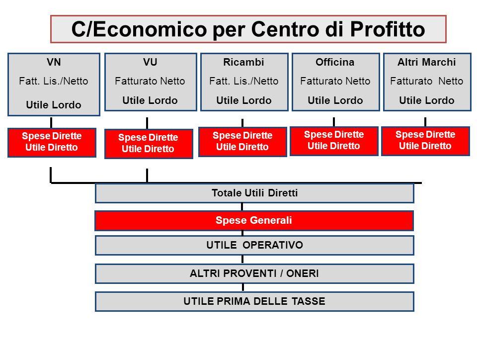 C/Economico per Centro di Profitto VN Fatt.