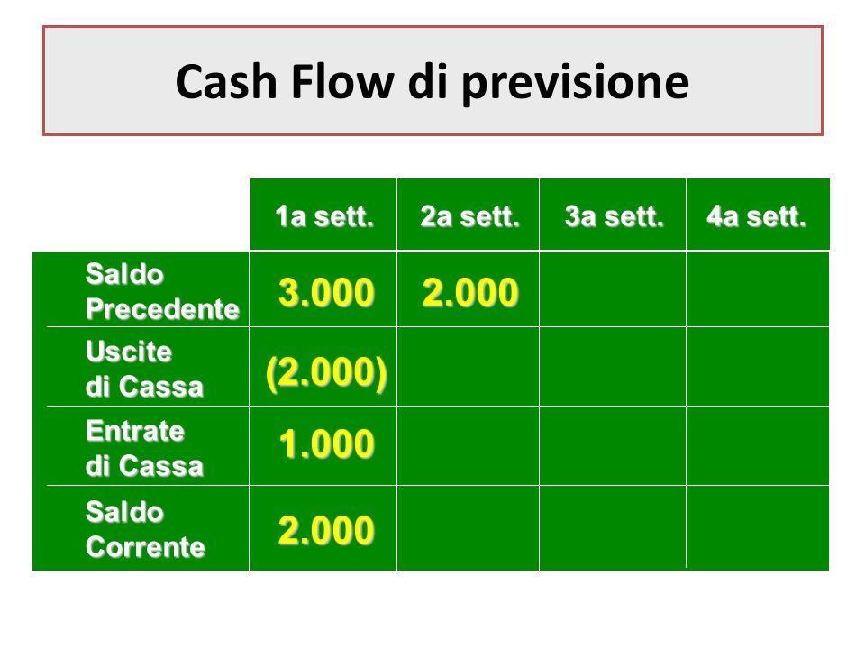 Cash Flow di previsione SaldoPrecedente Uscite di Cassa Entrate SaldoCorrente 1a sett.