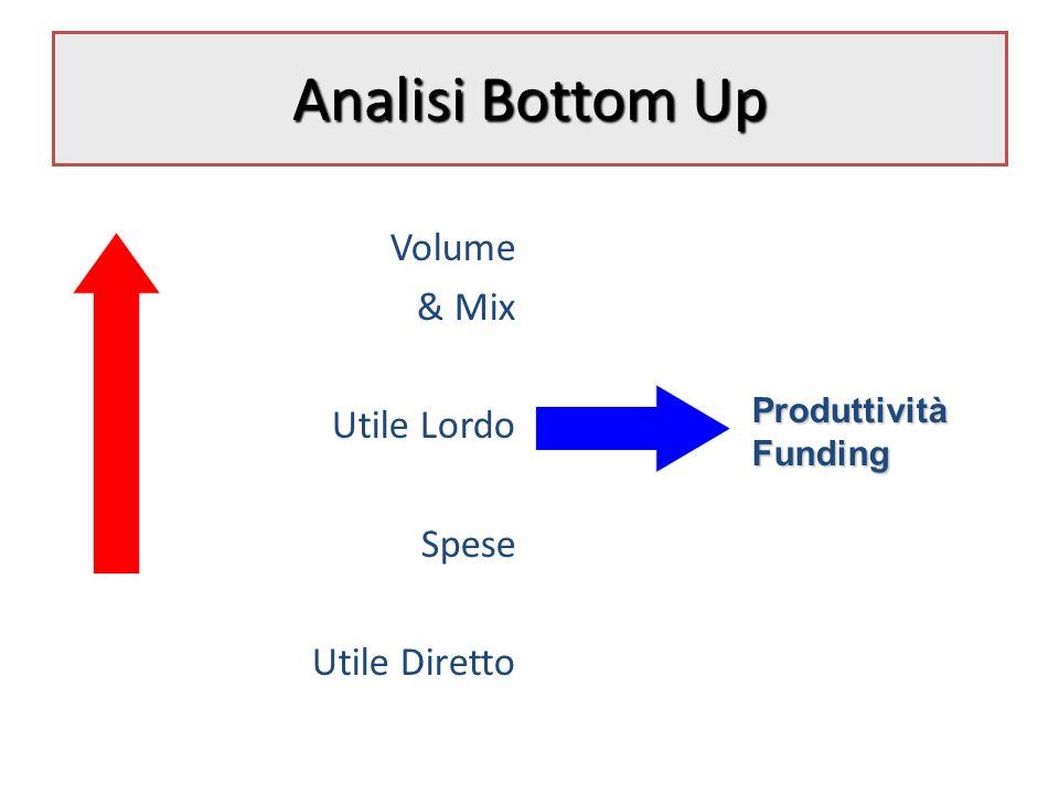 Analisi Bottom Up Volume & Mix Utile Lordo Spese Utile Diretto ProduttivitàFunding