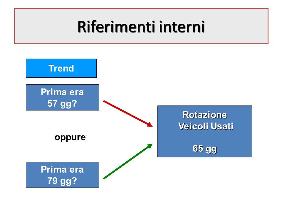 Riferimenti interni Trend Prima era 57 gg. oppure Prima era 79 gg.