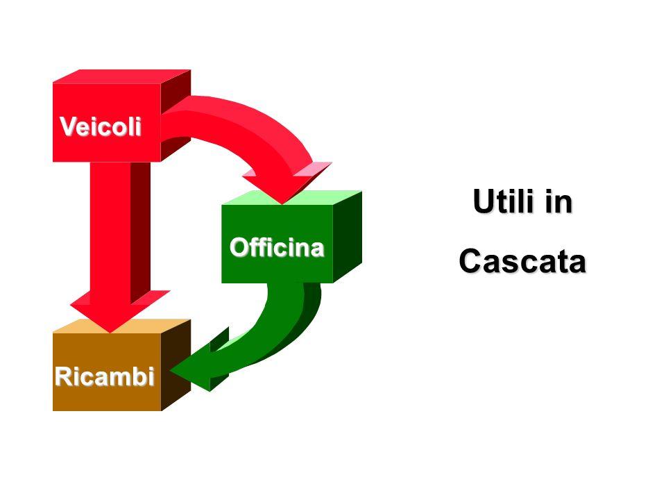 Utili in Cascata Veicoli Officina Officina Ricambi