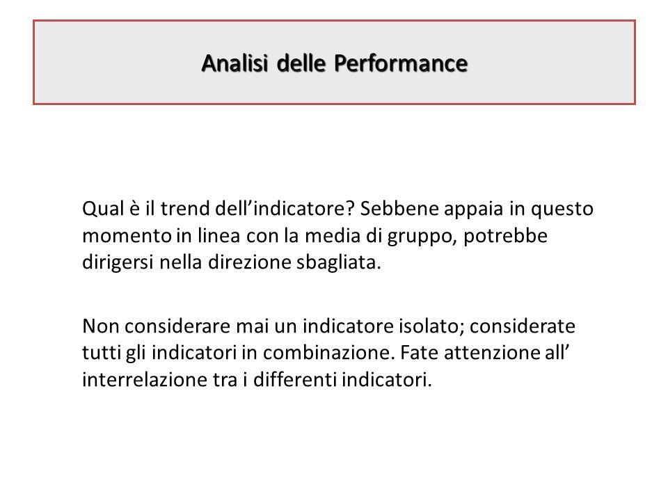 Analisi delle Performance Qual è il trend dellindicatore.