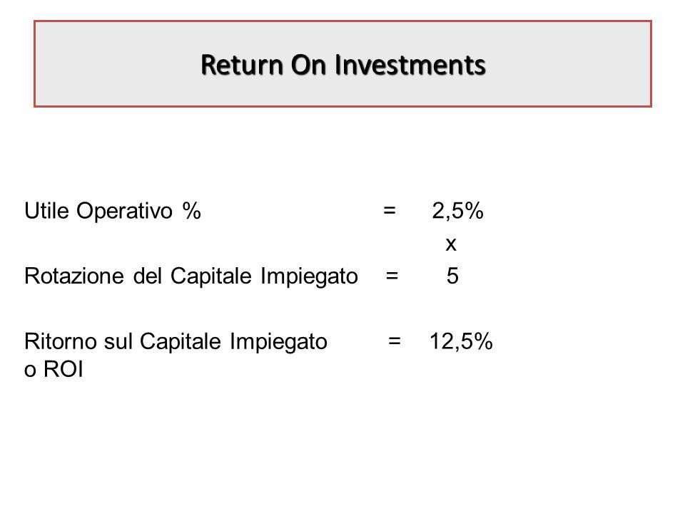 Return On Investments =2,5% = 5 =12,5% x Utile Operativo % Rotazione del Capitale Impiegato Ritorno sul Capitale Impiegato o ROI