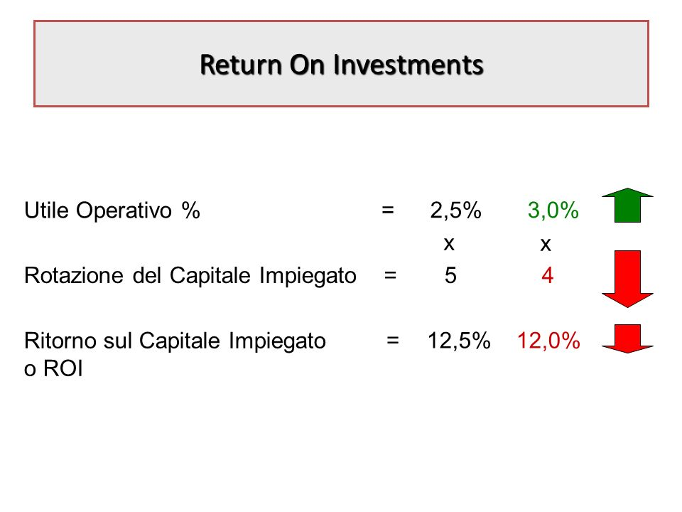 Return On Investments =2,5% = 5 =12,5% x Utile Operativo % Rotazione del Capitale Impiegato Ritorno sul Capitale Impiegato o ROI 3,0% x 4 12,0%